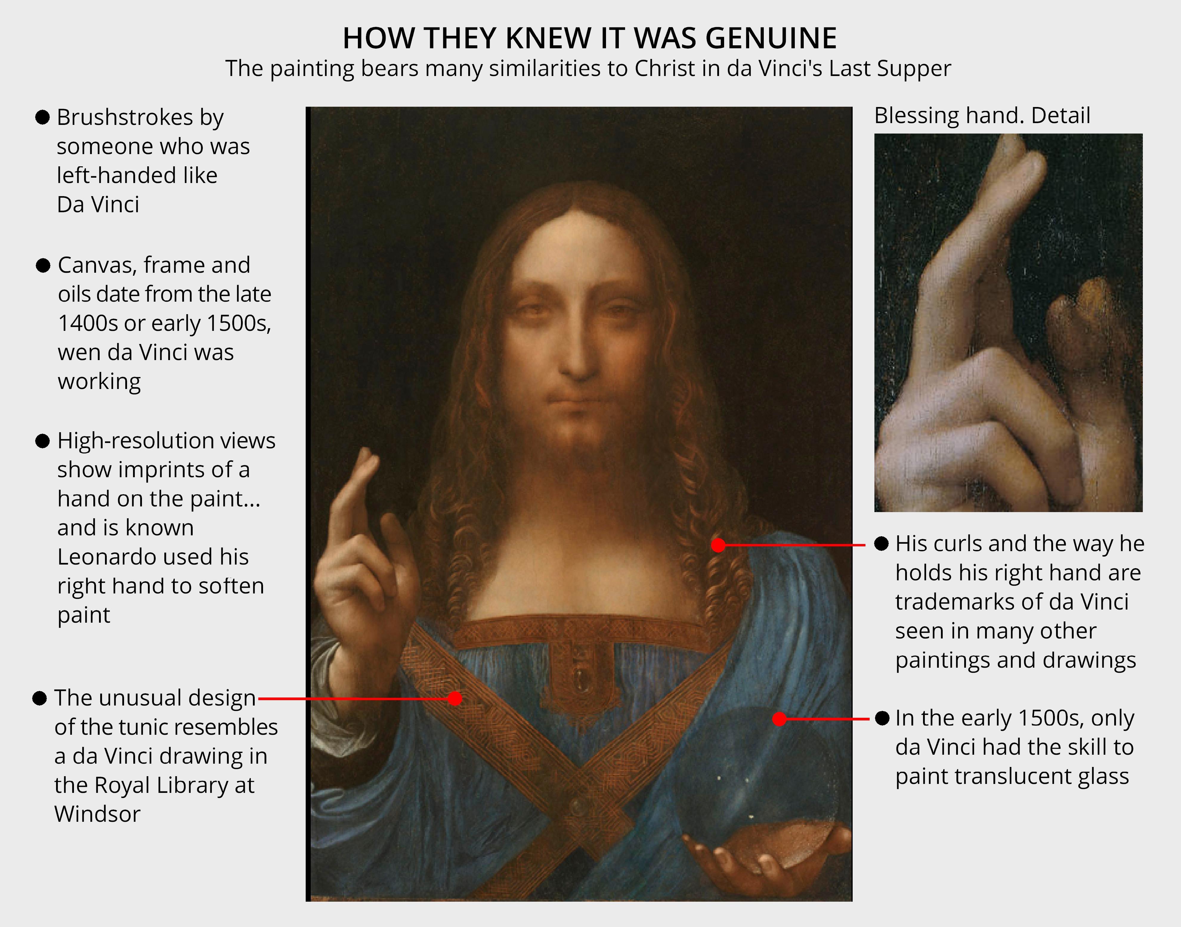 Salvator-Mundi-Leonardo-how they knew it was genuine
